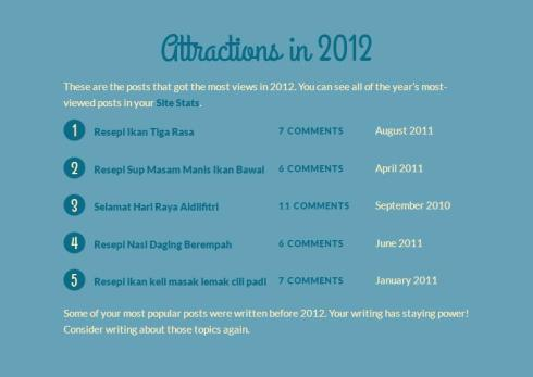 2012 attractions